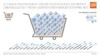Deutsche schauen beim Umweltbewusstsein als Erstes auf das Unternehmen