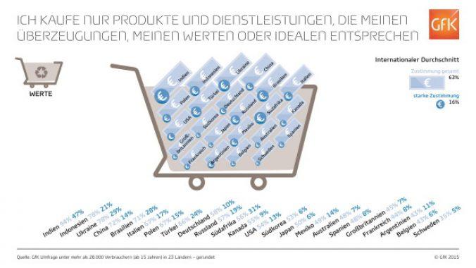 GfK_Infografik_Umweltbewusstsein_Einkaufen