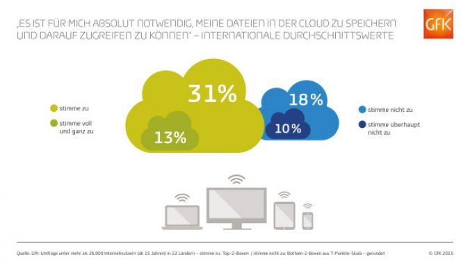 GfK_Infografik_Cloud_Internationale_Durchschnittswerte_online